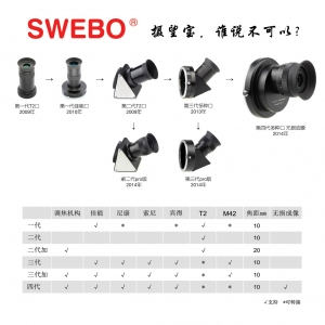 SWEBO Lens to Telescope Adapter 发展史